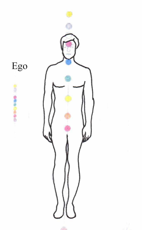 chakra-ego